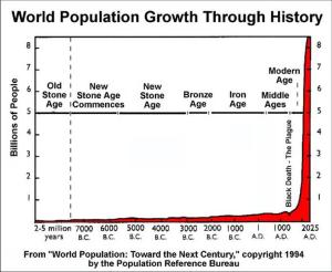 population ages