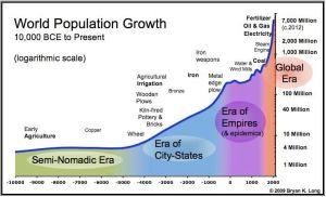 Population to technology