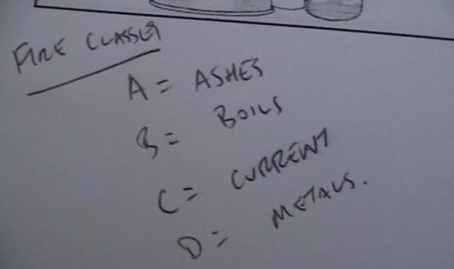 Fire Categories