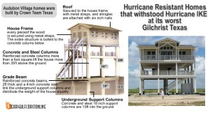 HurricaneResistantHomeDesignFeatures