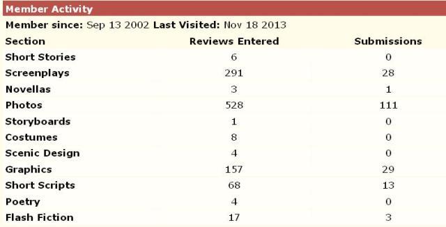 Nina zoetrope stats