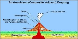 basic volcano