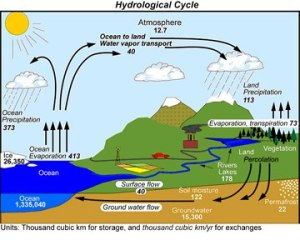 Hydro cycles