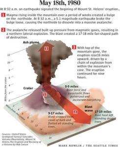 volacano blast zone
