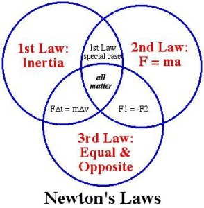 Newtons_laws