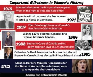 Canada women history