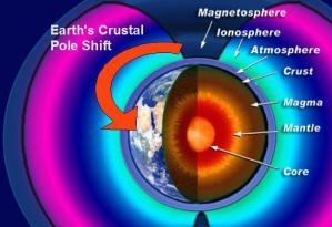 earth_crustal_pole_shift