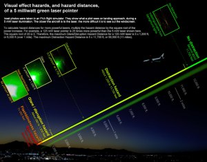 laser-pointer_hazard-distances_nightscene_1019x800