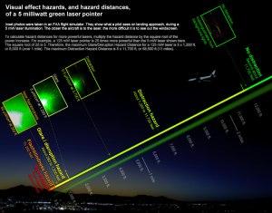 laser-pointer_hazard-distances_nightscene_1019x800