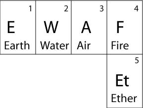 the original elements