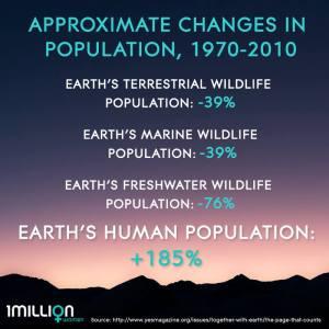 Global Species Populations Change