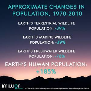 Global Species Populations Change
