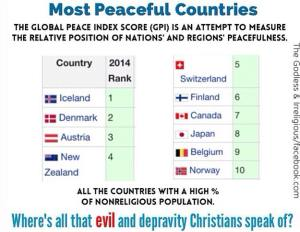 Most Peaceful nations