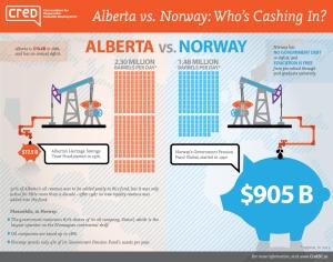 Alberta_vs_Norway_infographic