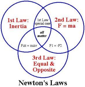 newton_laws