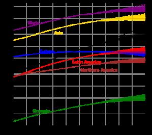 350px-World_population_(UN).svg