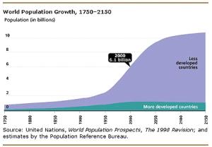 world_population_growth