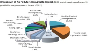 Breakdown of Air Polluters Chart