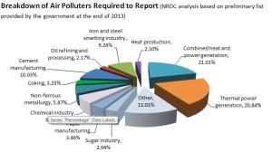 Breakdown of Air Polluters Chart