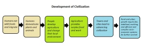 development-of-civilization-diagram