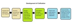 development-of-civilization-diagram
