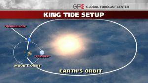 king-tide_650x366
