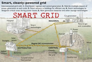 overview-of-smart-power-grid