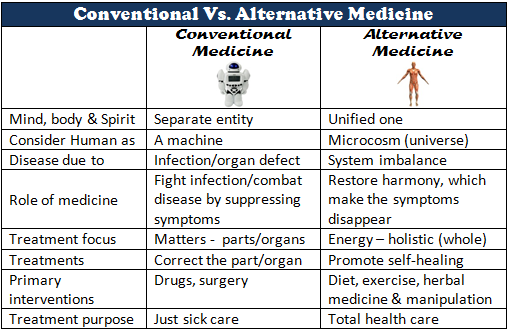 conventional medicine has little to learn from alternative medicine Yes, alternative medicine does have critics that say that it is not to be used, but there are many more reasons why alternative medicine is better than conventional medicine for one, conventional medicine just isn't good for you it has been known to create a drug addiction which becomes a.