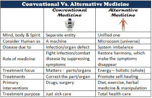 alternative-conventional-medicine