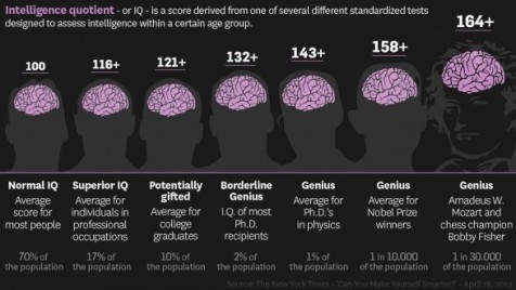 are-you-smarter-than-average