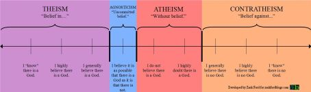 contratheism-scale2
