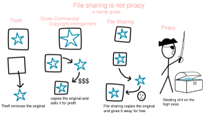 piracy-copyright-stealing-theft