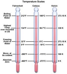 superconductivity-temperature