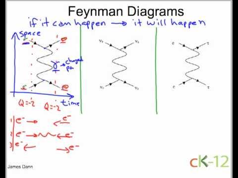 Feynmans Rainbow Review Ninas Soap Bubble Box
