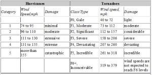 hurricane-and-tornado-categories