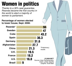 Graphic showing percentage of women in parliament by in a variety of countries; Rwanda becomes the first country to elect a majority of women to parliament. MCT 2008 11000000; krtgovernment government; krtpolitics politics; krtworld world; POL; krt; mctgraphic; 11003004; 11009002; krteln election; krtnational national; krtuspolitics; krtworldpolitics; lower house; national election; VOTE; afghanistan; brazil; china; cuba; france; germany; majority; percentage; rwanda; seats; spain; sweden; uk; usa; women; bell; krt mct e krtaarhus mctaarhus; 2008; krt2008