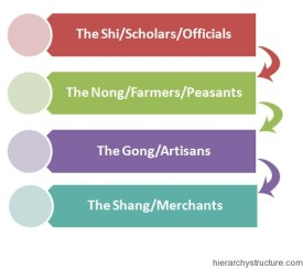 Chinese-Social-Hierarchy