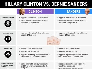 heres-where-hillary-clinton-and-bernie-sanders-stand-on-the-issues