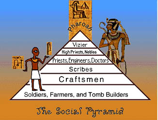 EgyptSocialPyramid