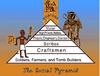 EgyptSocialPyramid