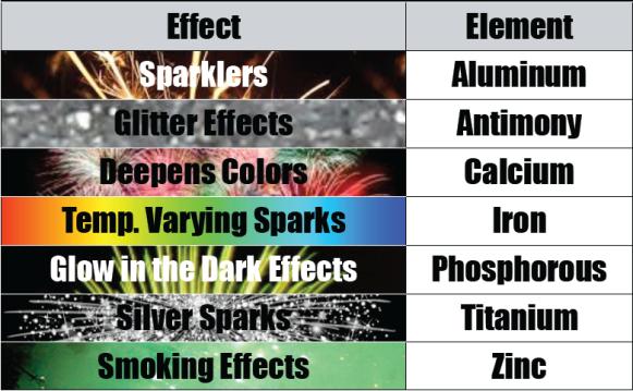fireworks-effect-element