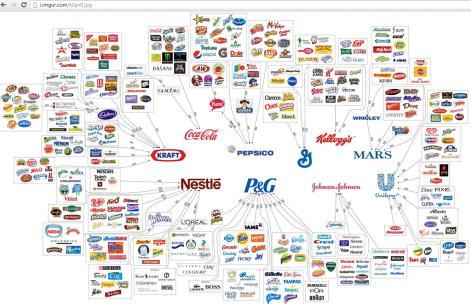 Image result for monopoly vs free market