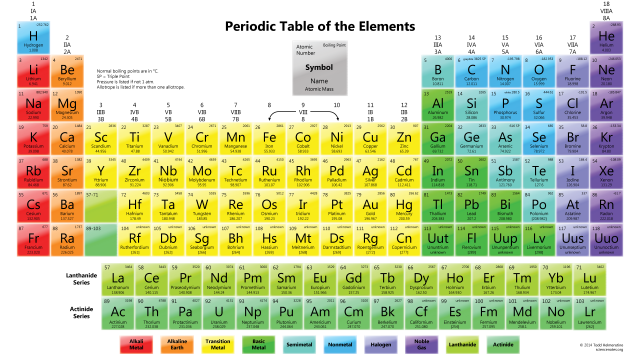 periodictableboilingpoint