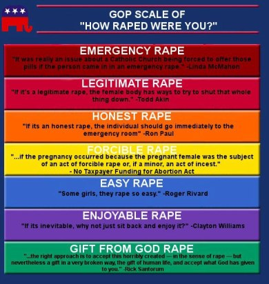 Image result for GOP how raped scale